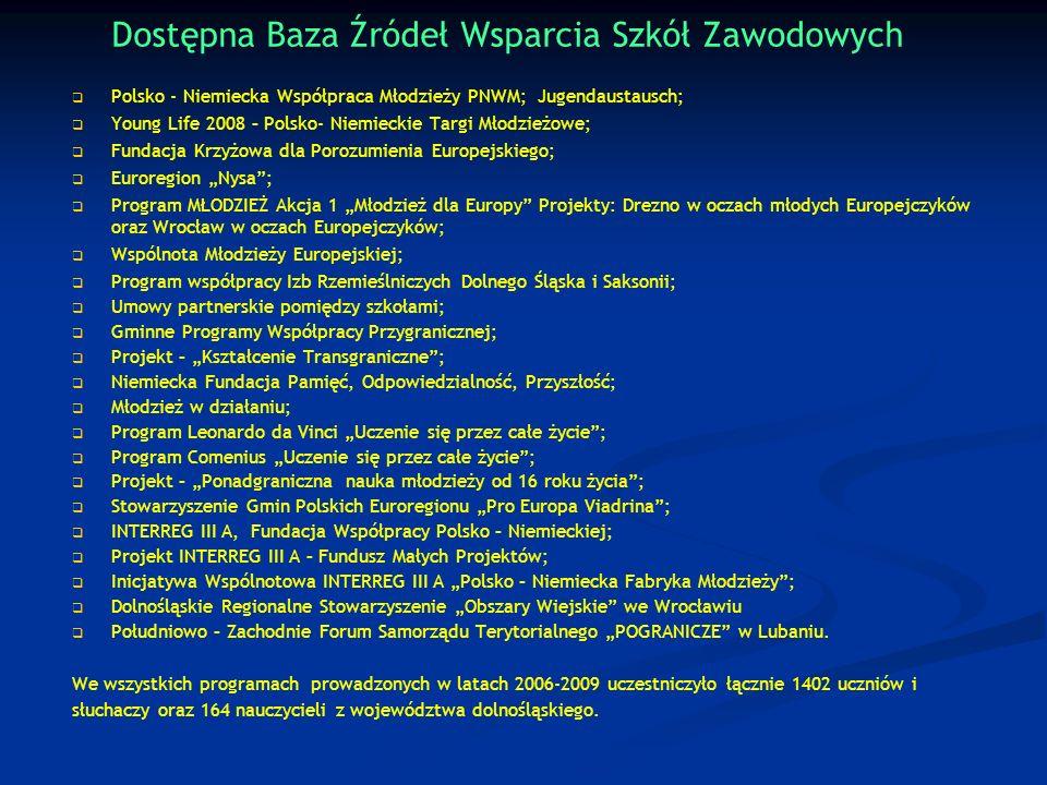 Dostępna Baza Źródeł Wsparcia Szkół Zawodowych Polsko - Niemiecka Współpraca Młodzieży PNWM; Jugendaustausch; Young Life 2008 – Polsko- Niemieckie Tar