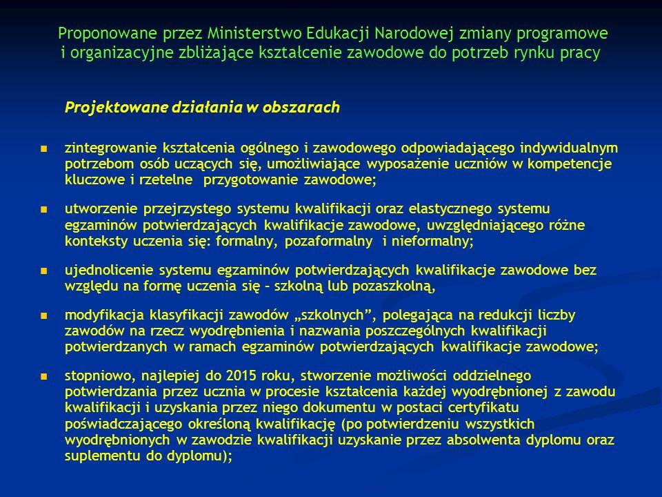 Proponowane przez Ministerstwo Edukacji Narodowej zmiany programowe i organizacyjne zbliżające kształcenie zawodowe do potrzeb rynku pracy Projektowane działania w obszarach wzmocnienie praktycznego aspektu egzaminu w zawodach na poziomie technikum; wzmocnienie praktycznego aspektu egzaminu w zawodach na poziomie technikum; utworzenie zinformatyzowanego systemu banku zadań egzaminacyjnych; utworzenie zinformatyzowanego systemu banku zadań egzaminacyjnych; odejście od sesyjności egzaminu (obecnie tylko sesja zimowa i letnia) na rzecz przeprowadzania egzaminów zawodowych w ośrodkach egzaminacyjnych funkcjonujących w trybie całorocznym; odejście od sesyjności egzaminu (obecnie tylko sesja zimowa i letnia) na rzecz przeprowadzania egzaminów zawodowych w ośrodkach egzaminacyjnych funkcjonujących w trybie całorocznym; udział pracodawców w funkcjonowaniu ośrodków egzaminacyjnych zapewniających rzeczywiste warunki środowiska pracy; udział pracodawców w funkcjonowaniu ośrodków egzaminacyjnych zapewniających rzeczywiste warunki środowiska pracy; włączenie szkół prowadzących kształcenie zawodowe w system kursów kwalifikacyjnych dla osób dorosłych, zwłaszcza w zakresie przekwalifikowania i wyposażania w umiejętności zawodowe, zgodne z potrzebami pracodawców; włączenie szkół prowadzących kształcenie zawodowe w system kursów kwalifikacyjnych dla osób dorosłych, zwłaszcza w zakresie przekwalifikowania i wyposażania w umiejętności zawodowe, zgodne z potrzebami pracodawców; tworzenie przez jednostki samorządu terytorialnego (powiaty) branżowych centrów kształcenia zawodowego i ustawicznego, dla których bazą mogą być centra kształcenia ustawicznego, centra kształcenia praktycznego oraz szkoły zawodowe dla młodzieży i dla dorosłych; tworzenie przez jednostki samorządu terytorialnego (powiaty) branżowych centrów kształcenia zawodowego i ustawicznego, dla których bazą mogą być centra kształcenia ustawicznego, centra kształcenia praktycznego oraz szkoły zawodowe dla młodzieży i dla doros