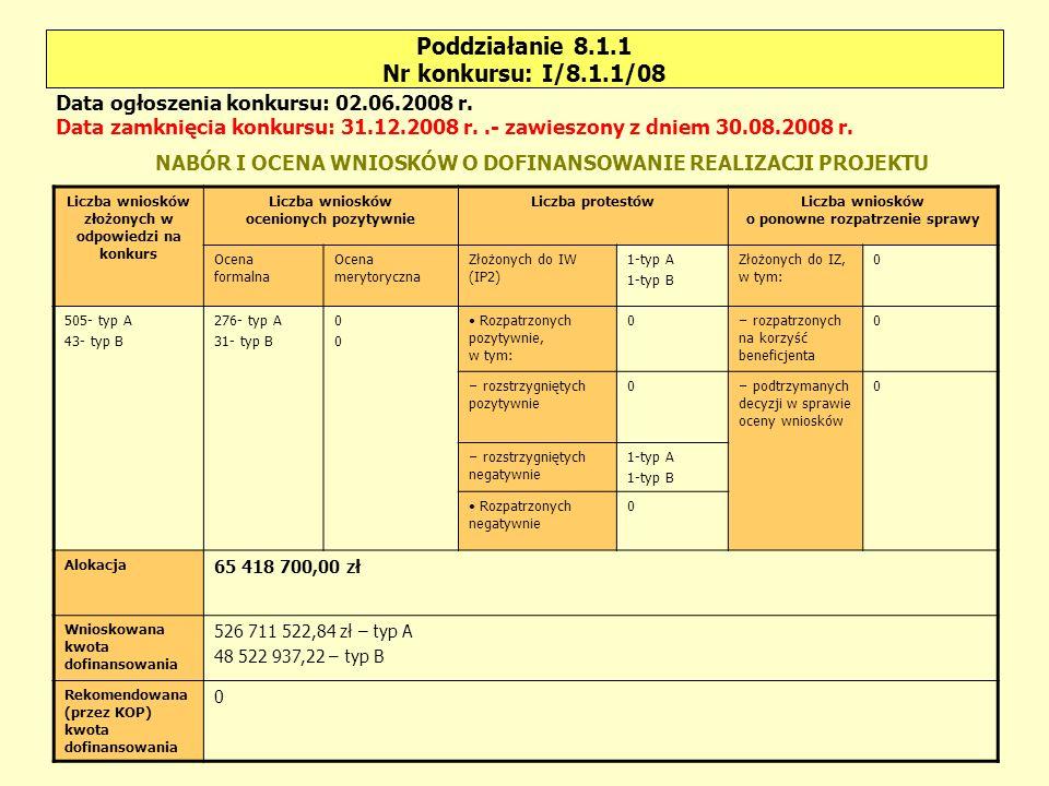 Poddziałanie 8.1.2 Nr konkursu: I/8.1.2/08 Liczba wniosków złożonych w odpowiedzi na konkurs Liczba wniosków ocenionych pozytywnie Liczba protestówLiczba wniosków o ponowne rozpatrzenie sprawy Ocena formalna Ocena merytoryczna Złożonych do IW (IP2) 0Złożonych do IZ, w tym: 0 64410 Rozpatrzonych pozytywnie, w tym: 0 – rozpatrzonych na korzyść beneficjenta 0 – rozstrzygniętych pozytywnie 0 – podtrzymanych decyzji w sprawie oceny wniosków 0 – rozstrzygniętych negatywnie 0 Rozpatrzonych negatywnie 0 Alokacja 23 034 800,00 zł Wnioskowana kwota dofinansowania 69 036 899,29 zł Rekomendowana (przez KOP) kwota dofinansowania 0 Data ogłoszenia konkursu: 02.06.2008 r.