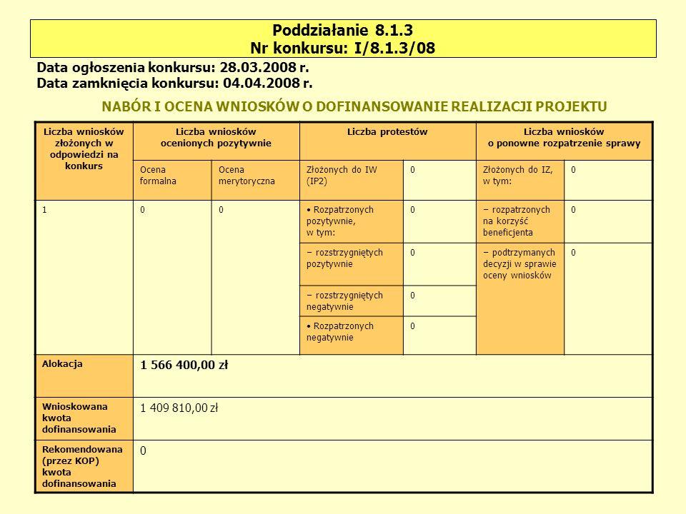 Poddziałanie 8.1.3 Nr konkursu: II/8.1.3/08 Liczba wniosków złożonych w odpowiedzi na konkurs Liczba wniosków ocenionych pozytywnie Liczba protestówLiczba wniosków o ponowne rozpatrzenie sprawy Ocena formalna Ocena merytoryczna Złożonych do IW (IP2) 3Złożonych do IZ, w tym: 0 16103 Rozpatrzonych pozytywnie, w tym: 2 – rozpatrzonych na korzyść beneficjenta 0 – rozstrzygniętych pozytywnie 0 – podtrzymanych decyzji w sprawie oceny wniosków 0 – rozstrzygniętych negatywnie 2 Rozpatrzonych negatywnie 1 Alokacja 2 339 487,00 zł Wnioskowana kwota dofinansowania 11 131 572,62 zł Rekomendowana (przez KOP) kwota dofinansowania 2 679 554,14 zł Data ogłoszenia konkursu: 14.04.2008 r.