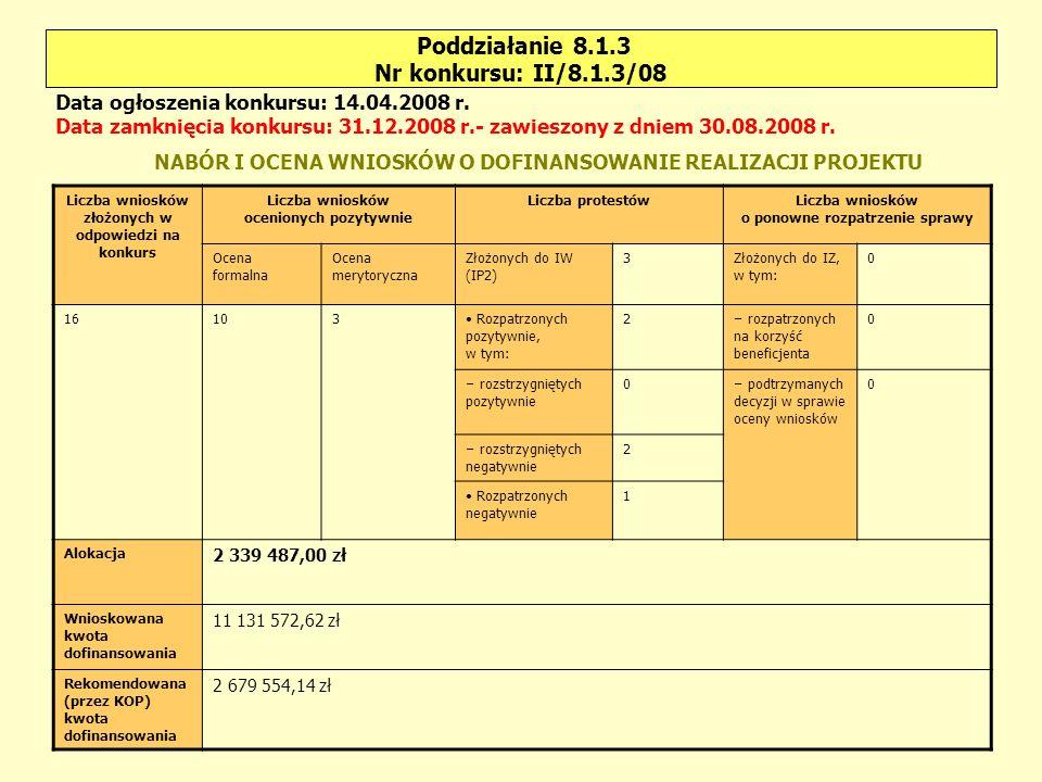 Poddziałanie 8.2.1 Nr konkursu: I/8.2.1/08 Liczba wniosków złożonych w odpowiedzi na konkurs Liczba wniosków ocenionych pozytywnie Liczba protestówLiczba wniosków o ponowne rozpatrzenie sprawy Ocena formalna Ocena merytoryczna Złożonych do IW (IP2) 0Złożonych do IZ, w tym: 0 1070 Rozpatrzonych pozytywnie, w tym: 0 – rozpatrzonych na korzyść beneficjenta 0 – rozstrzygniętych pozytywnie 0 – podtrzymanych decyzji w sprawie oceny wniosków 0 – rozstrzygniętych negatywnie 0 Rozpatrzonych negatywnie 0 Alokacja 6 937 100,00 zł Wnioskowana kwota dofinansowania 11 557 717,47 zł Rekomendowana (przez KOP) kwota dofinansowania 0 Data ogłoszenia konkursu: 02.06.2008 r.