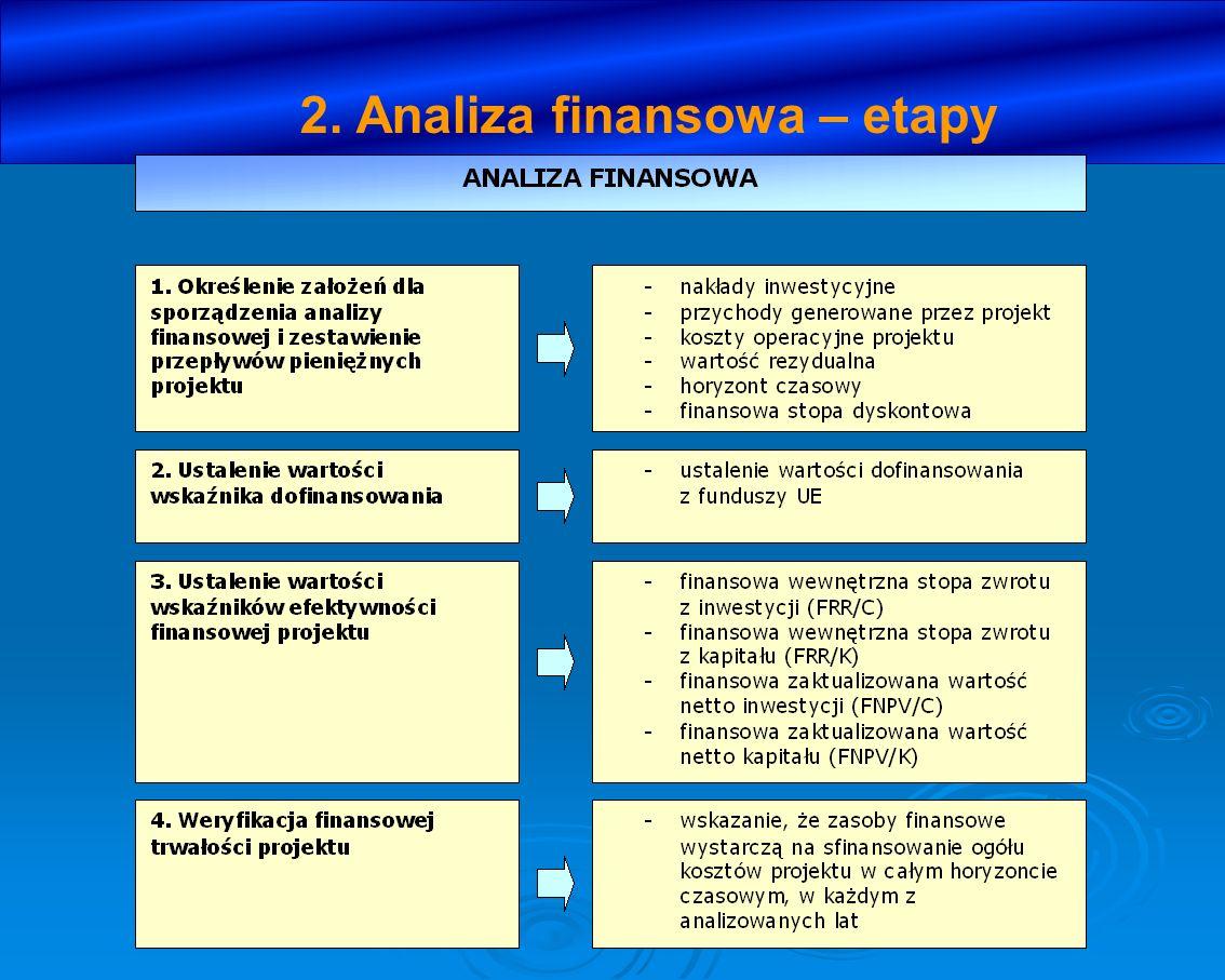 2. Analiza finansowa – etapy
