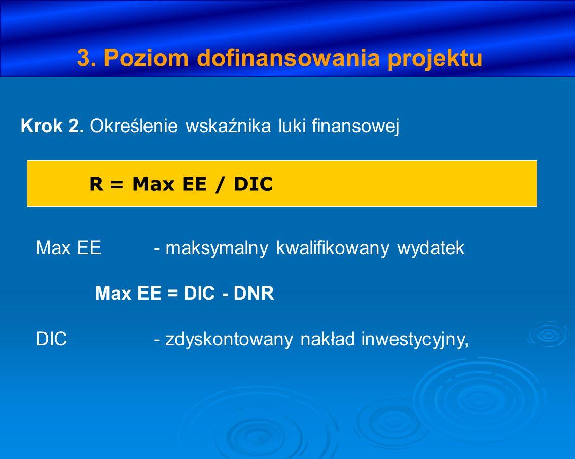 3. Poziom dofinansowania projektu Krok 2. Określenie wskaźnika luki finansowej R = Max EE / DIC Max EE- maksymalny kwalifikowany wydatek Max EE = DIC