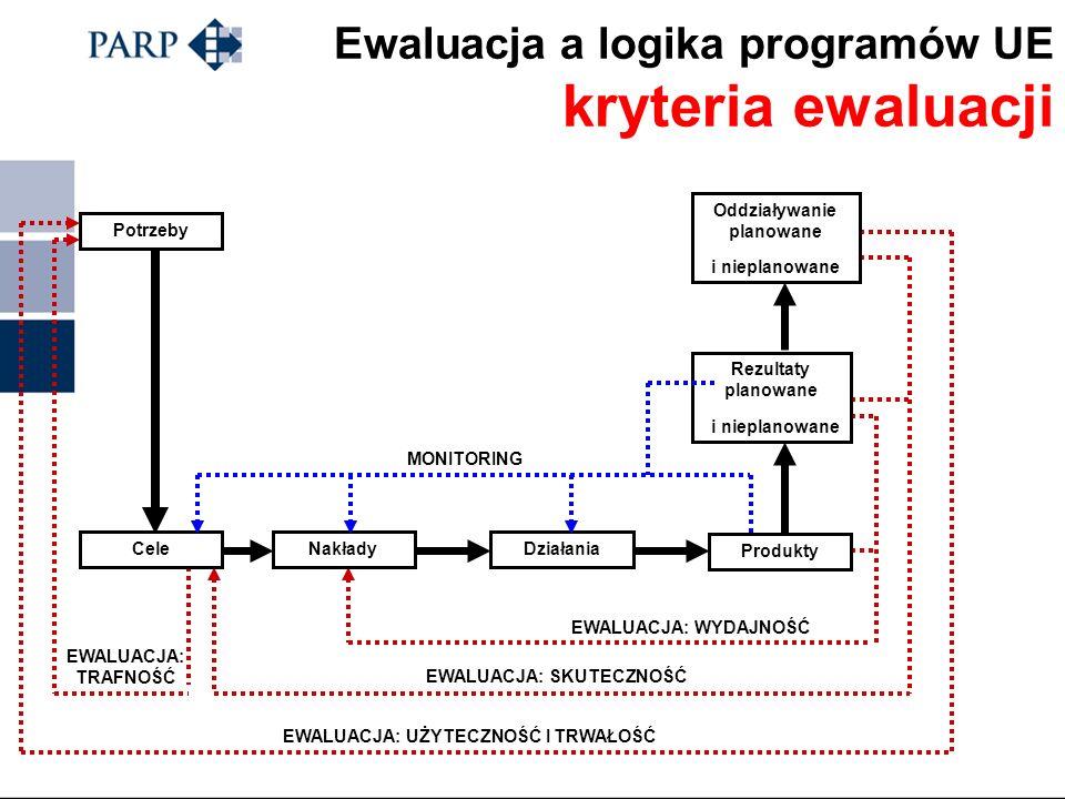Logika programów UE Potrzeby Cele Nakłady / Wkład (Zasoby) Działania Programu Produkty / Wyniki (Stworzone dobra i usługi) Rezultaty (Bezpośrednie i n