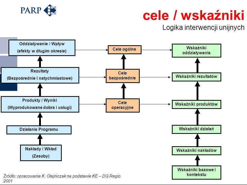 Kryteria ewaluacji Najczęściej stosowane kryteria ewaluacji cd.: Oddziaływanie/wpływ (impact) – kryterium to pozwala ocenić związek pomiędzy celem pro