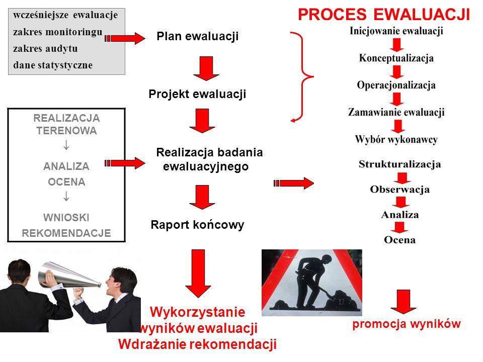 Zakres tematyczny ewaluacji realizacji założeń programu (cele, wskaźniki) skuteczności i efektywności interwencji oraz jej trafności i użyteczności os