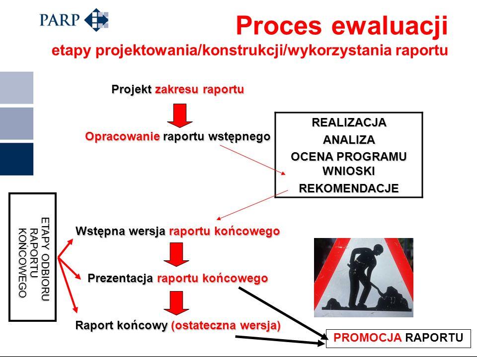 ODBIORCY RAPORTU EWALUACYJNEGO wyników ewaluacji wyników ewaluacji rekomendacji rekomendacji wniosków wniosków metodologii ewaluacji metodologii ewalu
