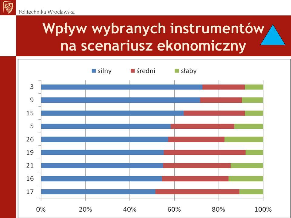 Wpływ wybranych instrumentów na scenariusz ekonomiczny