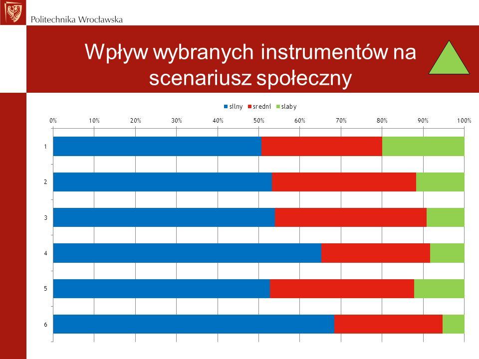 Wpływ wybranych instrumentów na scenariusz społeczny