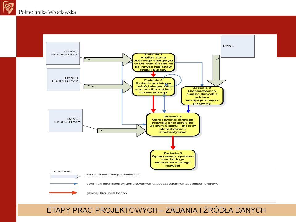 5 Strategia Energetyczna Dolnego Śląska Etapy budowania strategii Etap 1 Analiza stanu obecnego wybranego sektora gospodarki Etap 2 Badania ankietowe wśród ekspertów.