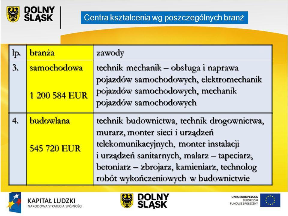 lp.branżazawody 3.samochodowa 1 200 584 EUR technik mechanik – obsługa i naprawa pojazdów samochodowych, elektromechanik pojazdów samochodowych, mecha