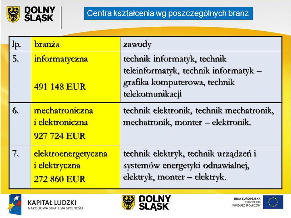 lp.branżazawody 5.informatyczna 491 148 EUR technik informatyk, technik teleinformatyk, technik informatyk – grafika komputerowa, technik telekomunika