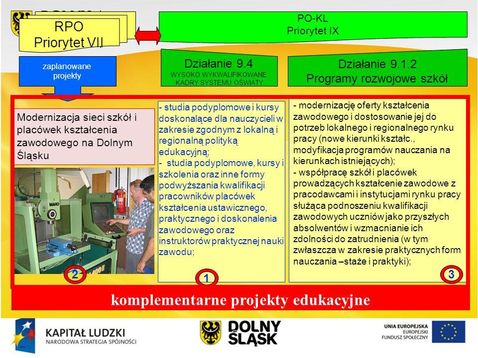 zaplanowane projekty - studia podyplomowe i kursy doskonalące dla nauczycieli w zakresie zgodnym z lokalną i regionalną polityką edukacyjną; - studia