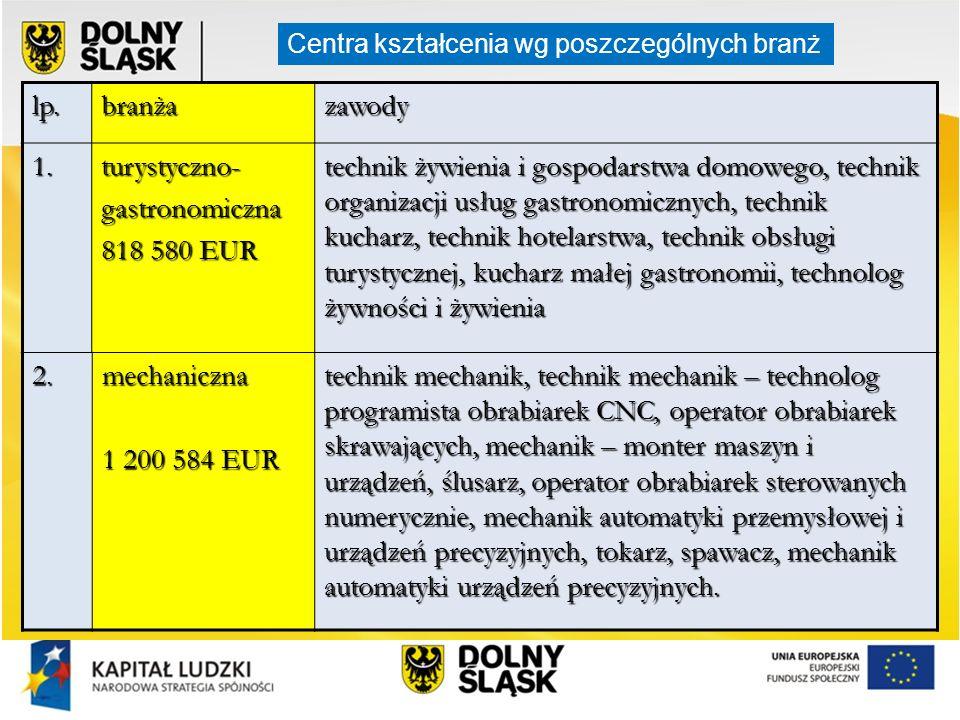 lp.branżazawody 1.turystyczno-gastronomiczna 818 580 EUR technik żywienia i gospodarstwa domowego, technik organizacji usług gastronomicznych, technik
