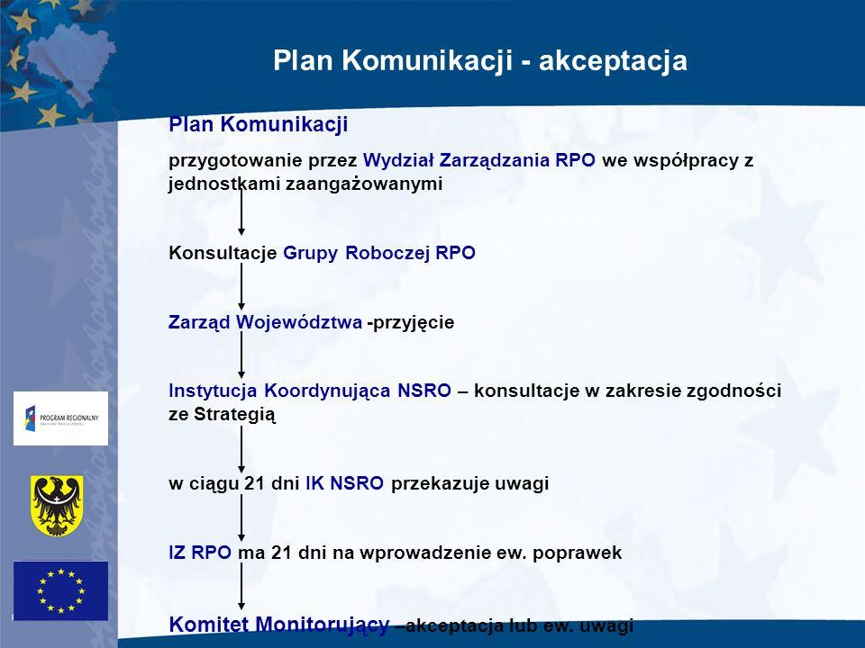 Plan Komunikacji - akceptacja Plan Komunikacji zawiera min.: 1.Cele działań informacyjno-promocyjnych RPO 2.Grupy docelowe 3.Ogólny opis planowanych działań informacyjnych, promocyjnych i szkoleniowych oraz ich spodziewane rezultaty 4.Opis działań IZ, IP i innych partnerów zaangażowanych w proces informowania i promocji 5.Ramowy harmonogram działań 6.Indykatywny budżet 7.Sposób ewaluacji działań Co najmniej raz w roku IZ dokonuje weryfikacji Planu Komunikacji i w razie potrzeby stosownej aktualizacji.