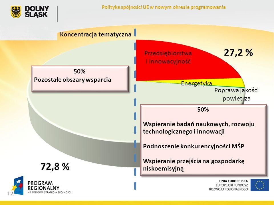 12 27,2 % 72,8 % 50% Wspieranie badań naukowych, rozwoju technologicznego i innowacji Podnoszenie konkurencyjności MŚP Wspieranie przejścia na gospodarkę niskoemisyjną 50% Wspieranie badań naukowych, rozwoju technologicznego i innowacji Podnoszenie konkurencyjności MŚP Wspieranie przejścia na gospodarkę niskoemisyjną 50% Pozostałe obszary wsparcia 50% Pozostałe obszary wsparcia Koncentracja tematyczna
