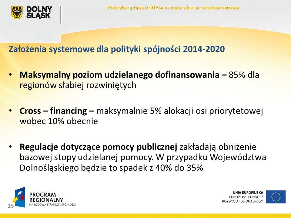 15 Założenia systemowe dla polityki spójności 2014-2020 Maksymalny poziom udzielanego dofinansowania – 85% dla regionów słabiej rozwiniętych Cross – financing – maksymalnie 5% alokacji osi priorytetowej wobec 10% obecnie Regulacje dotyczące pomocy publicznej zakładają obniżenie bazowej stopy udzielanej pomocy.