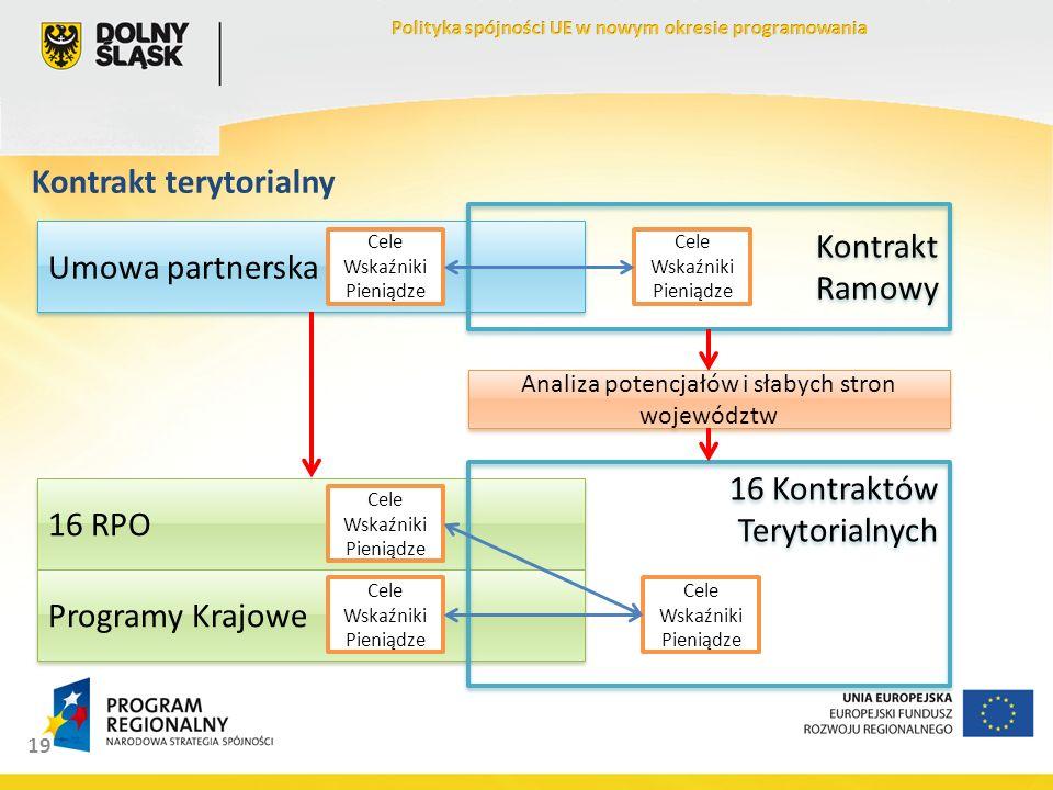 19 Kontrakt terytorialny Umowa partnerska Cele Wskaźniki Pieniądze 16 RPO Cele Wskaźniki Pieniądze Programy Krajowe Cele Wskaźniki Pieniądze Kontrakt