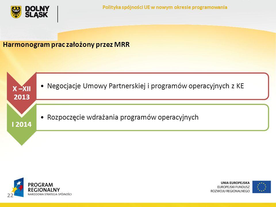 22 X –XII 2013 Negocjacje Umowy Partnerskiej i programów operacyjnych z KE I 2014 Rozpoczęcie wdrażania programów operacyjnych Harmonogram prac założony przez MRR