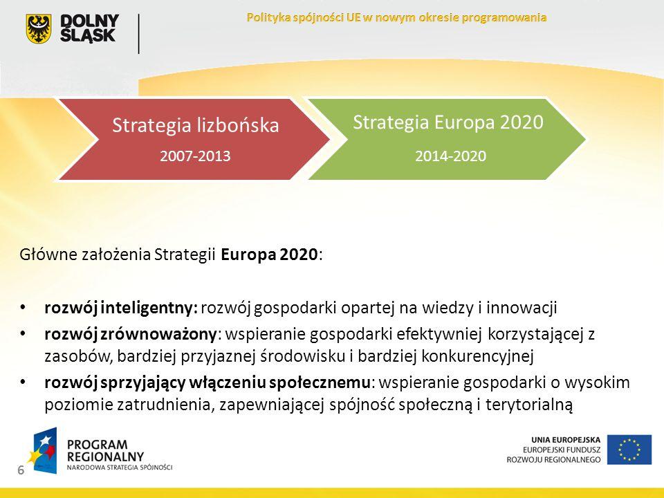 6 Główne założenia Strategii Europa 2020: rozwój inteligentny: rozwój gospodarki opartej na wiedzy i innowacji rozwój zrównoważony: wspieranie gospodarki efektywniej korzystającej z zasobów, bardziej przyjaznej środowisku i bardziej konkurencyjnej rozwój sprzyjający włączeniu społecznemu: wspieranie gospodarki o wysokim poziomie zatrudnienia, zapewniającej spójność społeczną i terytorialną Strategia lizbońska 2007-2013 Strategia Europa 2020 2014-2020