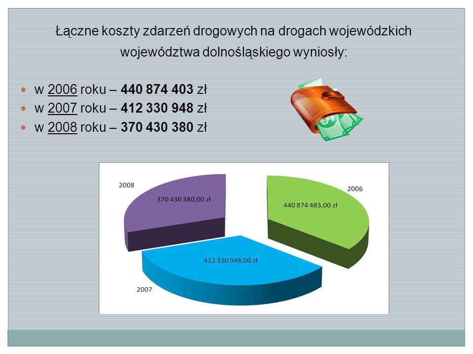Łączne koszty zdarzeń drogowych na drogach wojewódzkich województwa dolnośląskiego wyniosły: w 2006 roku – 440 874 403 zł w 2007 roku – 412 330 948 zł w 2008 roku – 370 430 380 zł