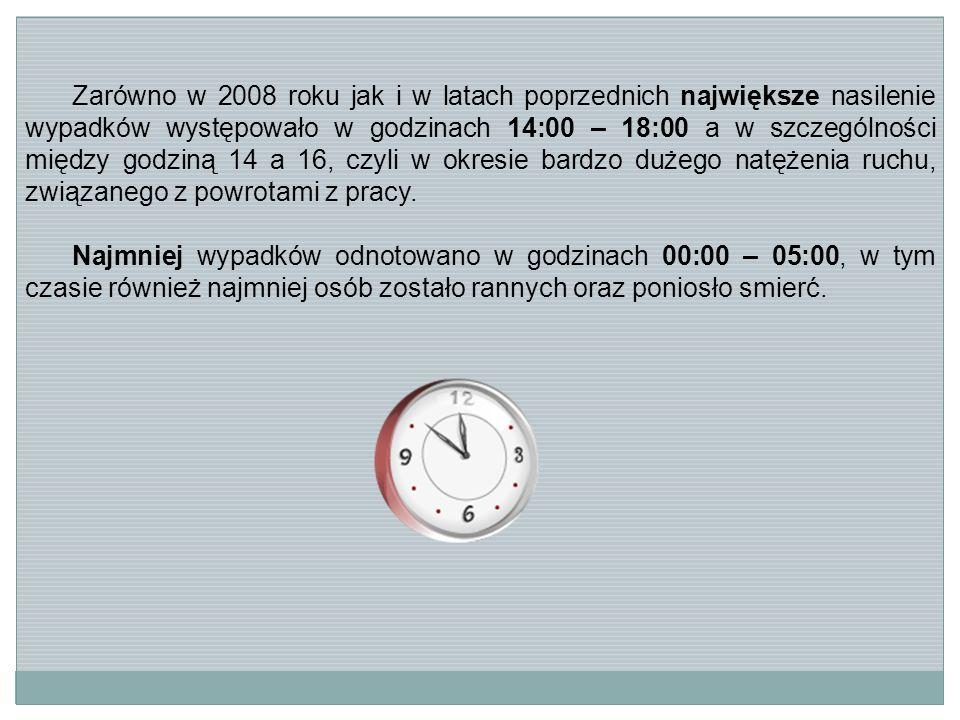 Zarówno w 2008 roku jak i w latach poprzednich największe nasilenie wypadków występowało w godzinach 14:00 – 18:00 a w szczególności między godziną 14 a 16, czyli w okresie bardzo dużego natężenia ruchu, związanego z powrotami z pracy.