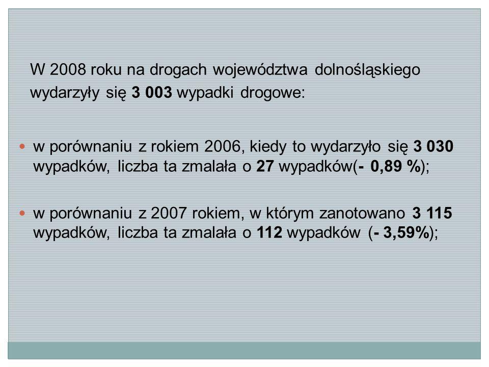 W 2008 roku na drogach województwa dolnośląskiego wydarzyły się 3 003 wypadki drogowe: w porównaniu z rokiem 2006, kiedy to wydarzyło się 3 030 wypadków, liczba ta zmalała o 27 wypadków(- 0,89 %); w porównaniu z 2007 rokiem, w którym zanotowano 3 115 wypadków, liczba ta zmalała o 112 wypadków (- 3,59%);