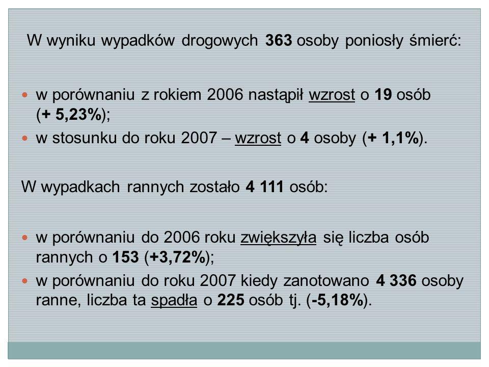 W wyniku wypadków drogowych 363 osoby poniosły śmierć: w porównaniu z rokiem 2006 nastąpił wzrost o 19 osób (+ 5,23%); w stosunku do roku 2007 – wzrost o 4 osoby (+ 1,1%).