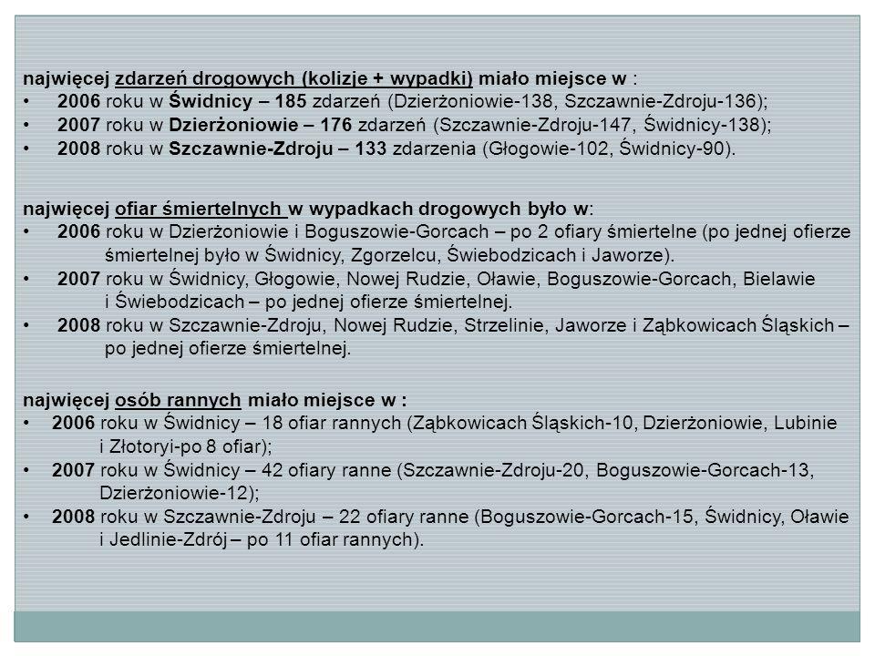 najwięcej zdarzeń drogowych (kolizje + wypadki) miało miejsce w : 2006 roku w Świdnicy – 185 zdarzeń (Dzierżoniowie-138, Szczawnie-Zdroju-136); 2007 roku w Dzierżoniowie – 176 zdarzeń (Szczawnie-Zdroju-147, Świdnicy-138); 2008 roku w Szczawnie-Zdroju – 133 zdarzenia (Głogowie-102, Świdnicy-90).