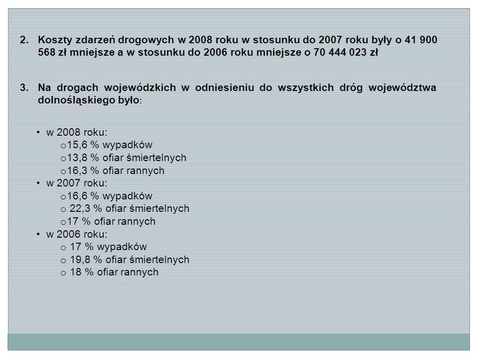 2.Koszty zdarzeń drogowych w 2008 roku w stosunku do 2007 roku były o 41 900 568 zł mniejsze a w stosunku do 2006 roku mniejsze o 70 444 023 zł 3.Na drogach wojewódzkich w odniesieniu do wszystkich dróg województwa dolnośląskiego było : w 2008 roku: o 15,6 % wypadków o 13,8 % ofiar śmiertelnych o 16,3 % ofiar rannych w 2007 roku: o 16,6 % wypadków o 22,3 % ofiar śmiertelnych o 17 % ofiar rannych w 2006 roku: o 17 % wypadków o 19,8 % ofiar śmiertelnych o 18 % ofiar rannych