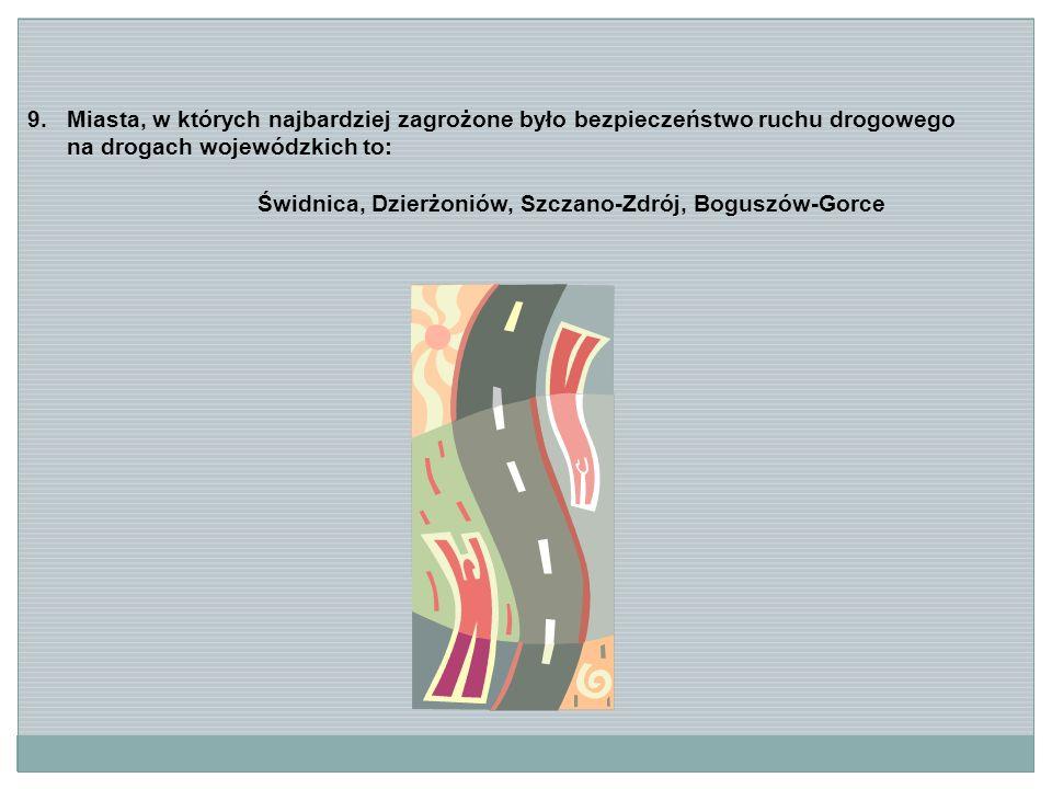 9.Miasta, w których najbardziej zagrożone było bezpieczeństwo ruchu drogowego na drogach wojewódzkich to: Świdnica, Dzierżoniów, Szczano-Zdrój, Boguszów-Gorce