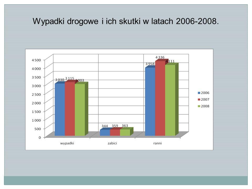 7.Statystycznie do zdarzenia drogowego doszło: w październiku (2008r.-446 zdarz.), maju (2007 r.-429), lutym (2006 r.-562); w obszarze zabudowanym w godzinach między 13:00 a 18:00 na jezdni na skrzyżowaniu z drogą z pierwszeństwem przejazdu na nawierzchni suchej w dobrych warunkach atmosferycznych przy świetle dziennym przy braku sygnalizacji 8.Najbardziej niebezpieczne drogi wojewódzkie województwa dolnośląskiego w latach 2006 – 2008 to: 292, 297, 340, 374, 382 Uwzględniając wskaźnik liczby zdarzeń na 1 kilometr drogami najniebezpieczniejszymi stają się drogi wojewódzkie nr: 374 i 376.
