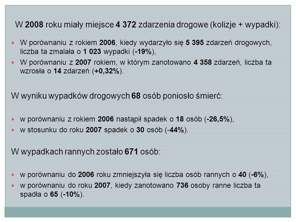 W 2008 roku miały miejsce 4 372 zdarzenia drogowe (kolizje + wypadki): W porównaniu z rokiem 2006, kiedy wydarzyło się 5 395 zdarzeń drogowych, liczba ta zmalała o 1 023 wypadki (-19%), W porównaniu z 2007 rokiem, w którym zanotowano 4 358 zdarzeń, liczba ta wzrosła o 14 zdarzeń (+0,32%).