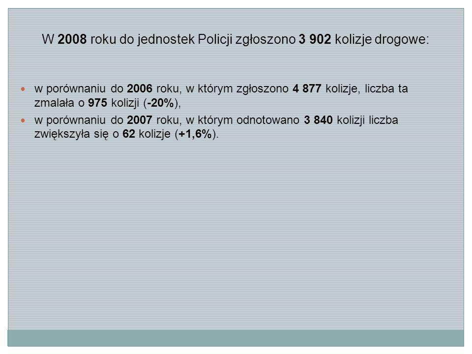 1.Rok 2008 był nieco gorszy od roku 2007 natomiast znacznie lepszy od roku 2006 pod względem bezpieczeństwa ruchu drogowego na drogach wojewódzkich województwa dolnośląskiego.