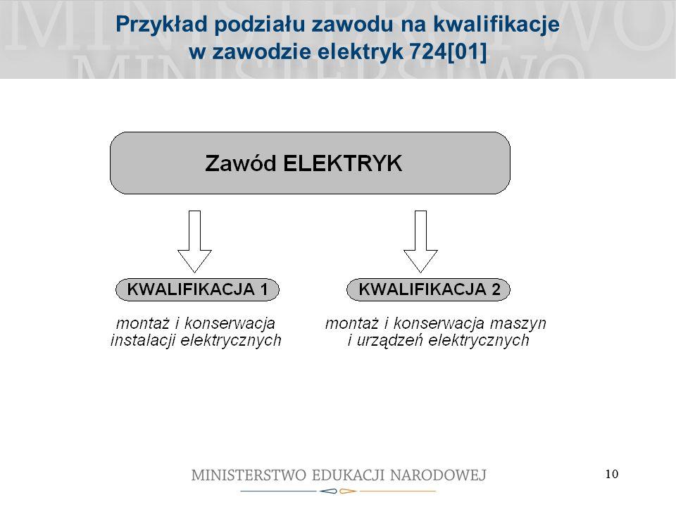 10 Przykład podziału zawodu na kwalifikacje w zawodzie elektryk 724[01]