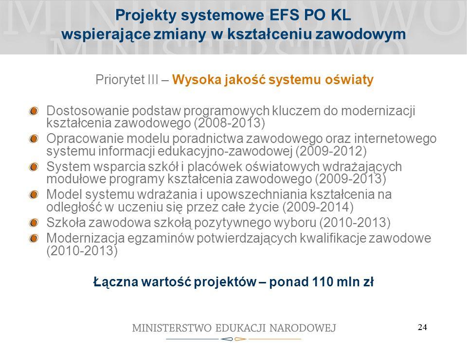 24 Projekty systemowe EFS PO KL wspierające zmiany w kształceniu zawodowym Priorytet III – Wysoka jakość systemu oświaty Dostosowanie podstaw programowych kluczem do modernizacji kształcenia zawodowego (2008-2013) Opracowanie modelu poradnictwa zawodowego oraz internetowego systemu informacji edukacyjno-zawodowej (2009-2012) System wsparcia szkół i placówek oświatowych wdrażających modułowe programy kształcenia zawodowego (2009-2013) Model systemu wdrażania i upowszechniania kształcenia na odległość w uczeniu się przez całe życie (2009-2014) Szkoła zawodowa szkołą pozytywnego wyboru (2010-2013) Modernizacja egzaminów potwierdzających kwalifikacje zawodowe (2010-2013) Łączna wartość projektów – ponad 110 mln zł