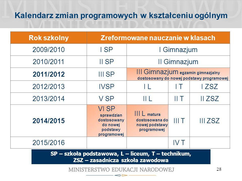 28 Kalendarz zmian programowych w kształceniu ogólnym Rok szkolnyZreformowane nauczanie w klasach 2009/2010I SPI Gimnazjum 2010/2011II SPII Gimnazjum 2011/2012III SP III Gimnazjum egzamin gimnazjalny dostosowany do nowej podstawy programowej 2012/2013IVSPI LI TI ZSZ 2013/2014V SPII LII TII ZSZ 2014/2015 VI SP sprawdzian dostosowany do nowej podstawy programowej III L matura dostosowana do nowej podstawy programowej III TIII ZSZ 2015/2016IV T SP – szkoła podstawowa, L – liceum, T – technikum, ZSZ – zasadnicza szkoła zawodowa