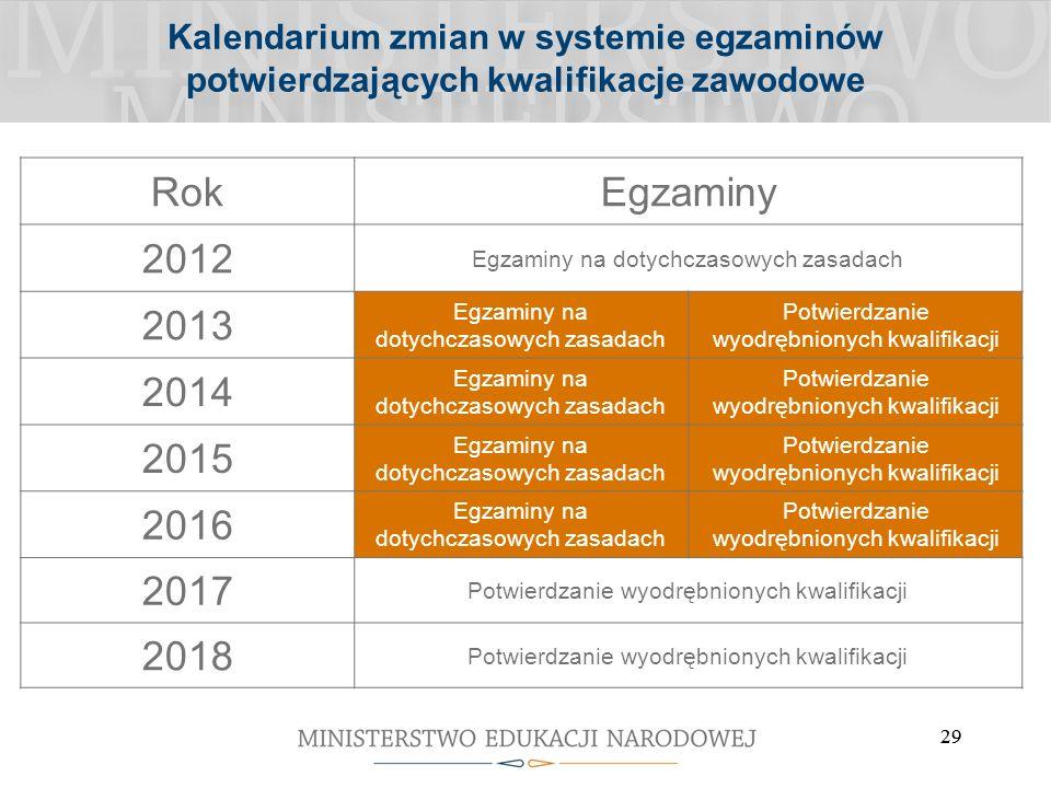 29 Kalendarium zmian w systemie egzaminów potwierdzających kwalifikacje zawodowe RokEgzaminy 2012 Egzaminy na dotychczasowych zasadach 2013 Egzaminy na dotychczasowych zasadach Potwierdzanie wyodrębnionych kwalifikacji 2014 Egzaminy na dotychczasowych zasadach Potwierdzanie wyodrębnionych kwalifikacji 2015 Egzaminy na dotychczasowych zasadach Potwierdzanie wyodrębnionych kwalifikacji 2016 Egzaminy na dotychczasowych zasadach Potwierdzanie wyodrębnionych kwalifikacji 2017 Potwierdzanie wyodrębnionych kwalifikacji 2018 Potwierdzanie wyodrębnionych kwalifikacji