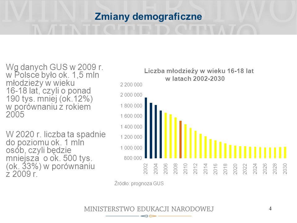 4 Zmiany demograficzne Wg danych GUS w 2009 r. w Polsce było ok.
