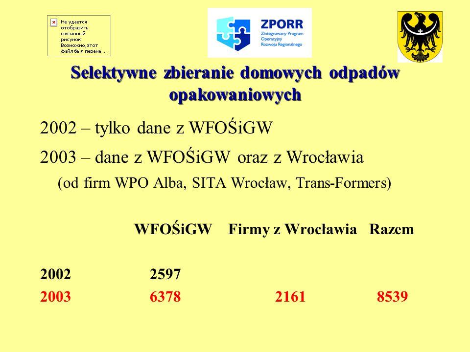 Selektywne zbieranie domowych odpadów opakowaniowych 2002 – tylko dane z WFOŚiGW 2003 – dane z WFOŚiGW oraz z Wrocławia (od firm WPO Alba, SITA Wrocła