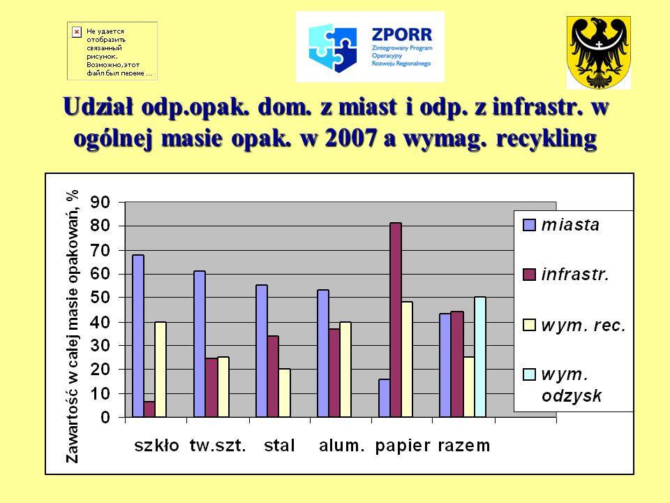 Udział odp.opak. dom. z miast i odp. z infrastr. w ogólnej masie opak. w 2007 a wymag. recykling