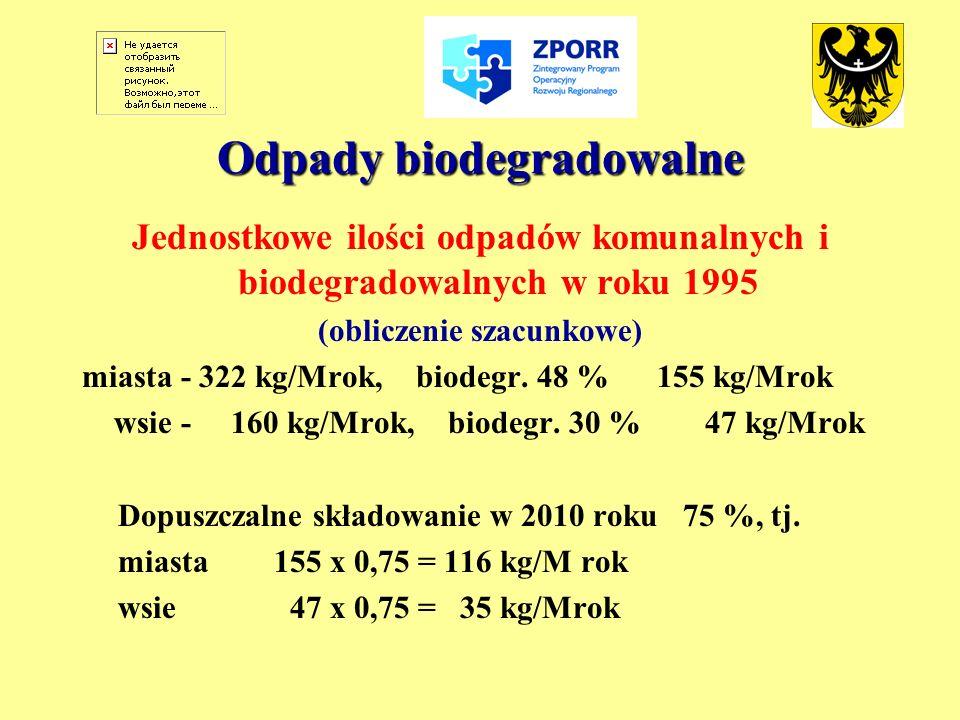 Odpady biodegradowalne Jednostkowe ilości odpadów komunalnych i biodegradowalnych w roku 1995 (obliczenie szacunkowe) m i asta - 322 kg/Mrok, biodegr.
