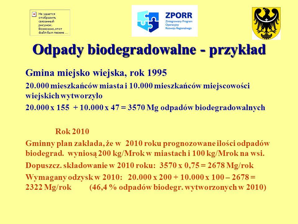 Odpady biodegradowalne - przykład Gmina miejsko wiejska, rok 1995 20.000 mieszkańców miasta i 10.000 mieszkańców miejscowości wiejskich wytworzyło 20.