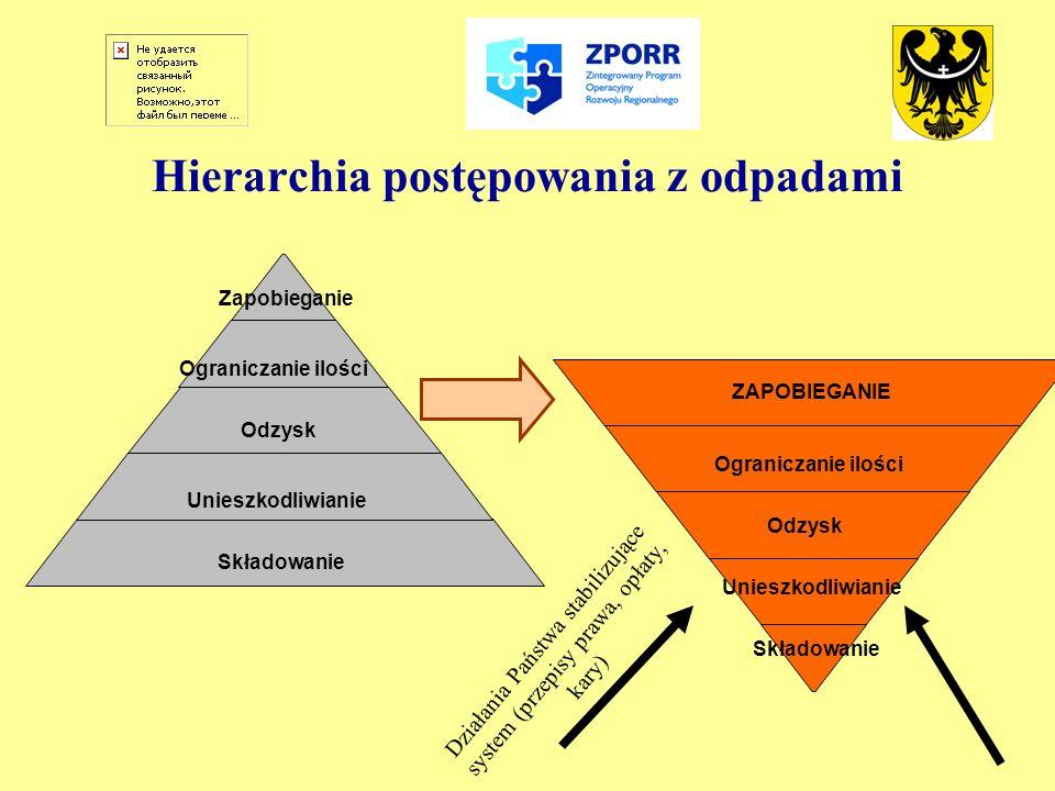 Hierarchia postępowania z odpadami ZAPOBIEGANIE Ograniczanie ilości Odzysk Unieszkodliwianie Składowanie Zapobieganie Ograniczanie ilości Odzysk Unies