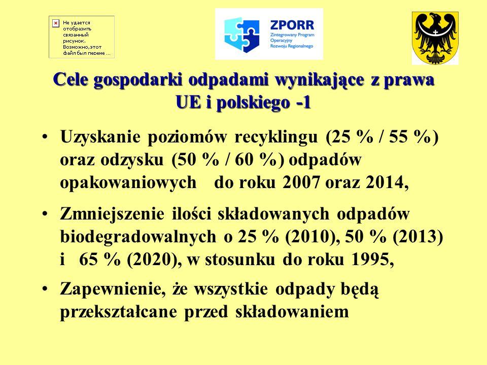 Cele gospodarki odpadami wynikające z prawa UE i polskiego -1 Uzyskanie poziomów recyklingu (25 % / 55 %) oraz odzysku (50 % / 60 %) odpadów opakowani