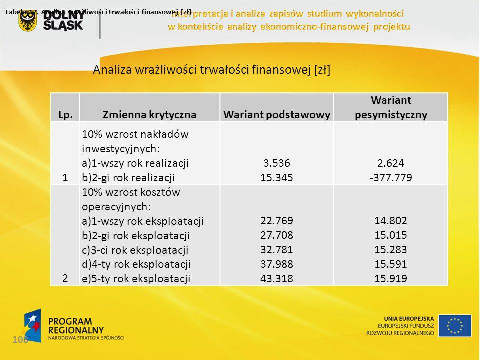 108 Tabela 17. Analiza wrażliwości trwałości finansowej [zł] Lp.Zmienna krytycznaWariant podstawowy Wariant pesymistyczny 1 10% wzrost nakładów inwest