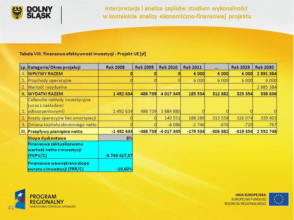 41 Tabela VIII. Finansowa efektywność inwestycji - Projekt UE [zł] Lp.Kategoria/Okres projekcjiRok 2008Rok 2009Rok 2010Rok 2011…Rok 2029Rok 2030 I.WPŁ