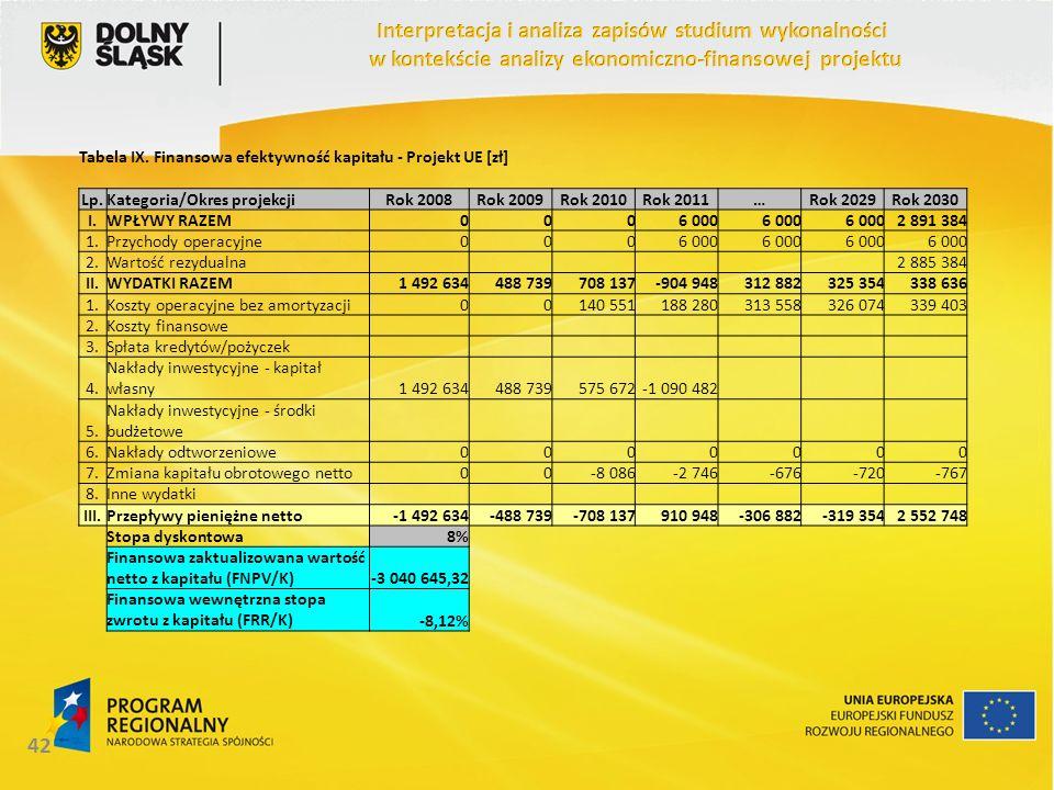 42 Tabela IX. Finansowa efektywność kapitału - Projekt UE [zł] Lp.Kategoria/Okres projekcjiRok 2008Rok 2009Rok 2010Rok 2011…Rok 2029Rok 2030 I.WPŁYWY