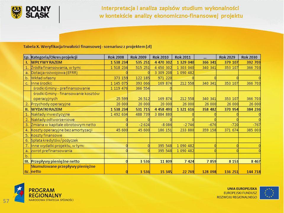 57 Tabela X. Weryfikacja trwałości finansowej - scenariusz z projektem [zł] Lp.Kategoria/Okres projekcjiRok 2008Rok 2009Rok 2010Rok 2011…Rok 2029Rok 2
