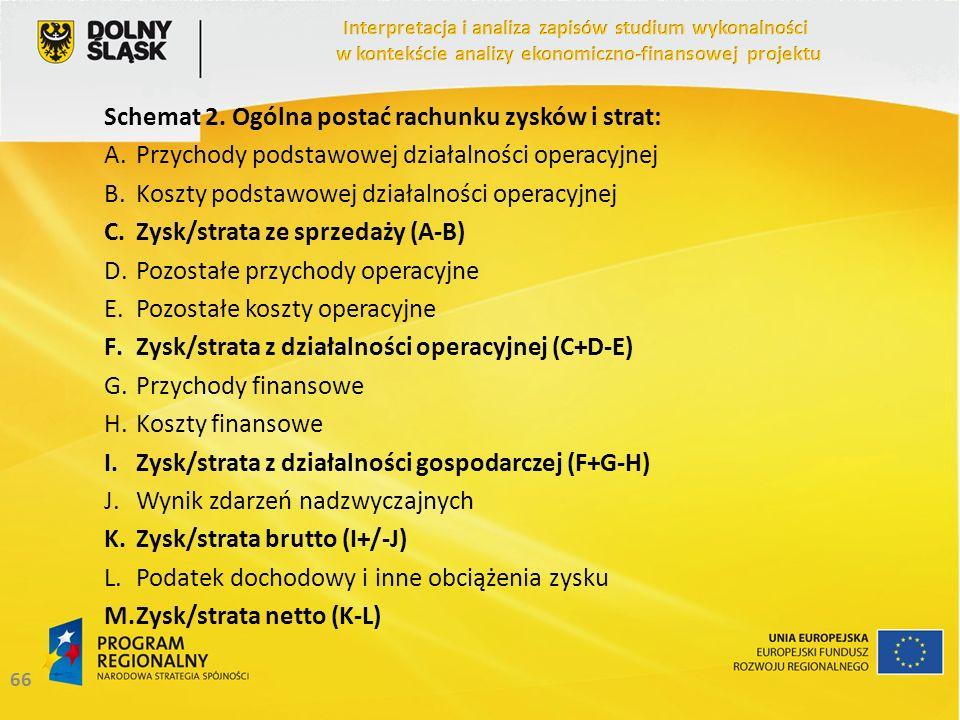 Schemat 2. Ogólna postać rachunku zysków i strat: A.Przychody podstawowej działalności operacyjnej B.Koszty podstawowej działalności operacyjnej C.Zys